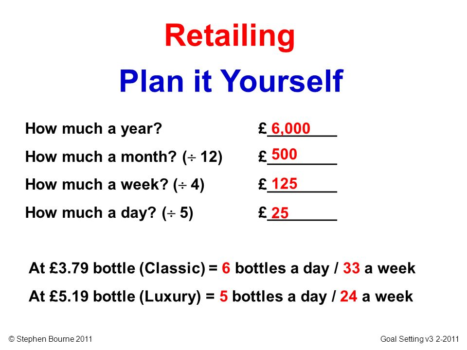 Retailing Plan it Yourself