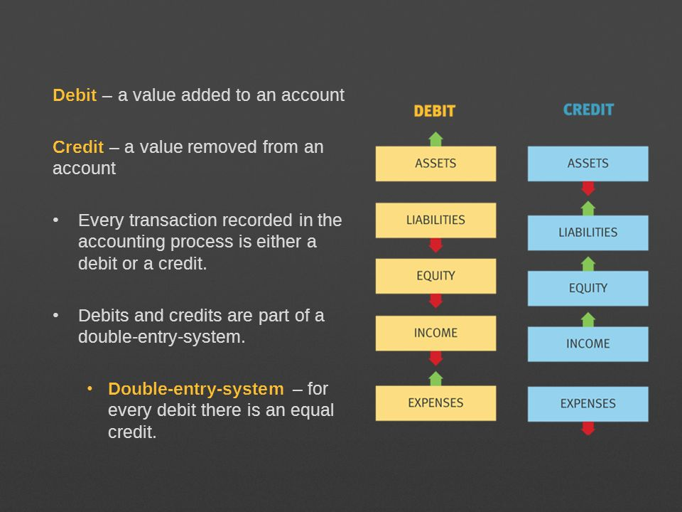 Debit – a value added to an account