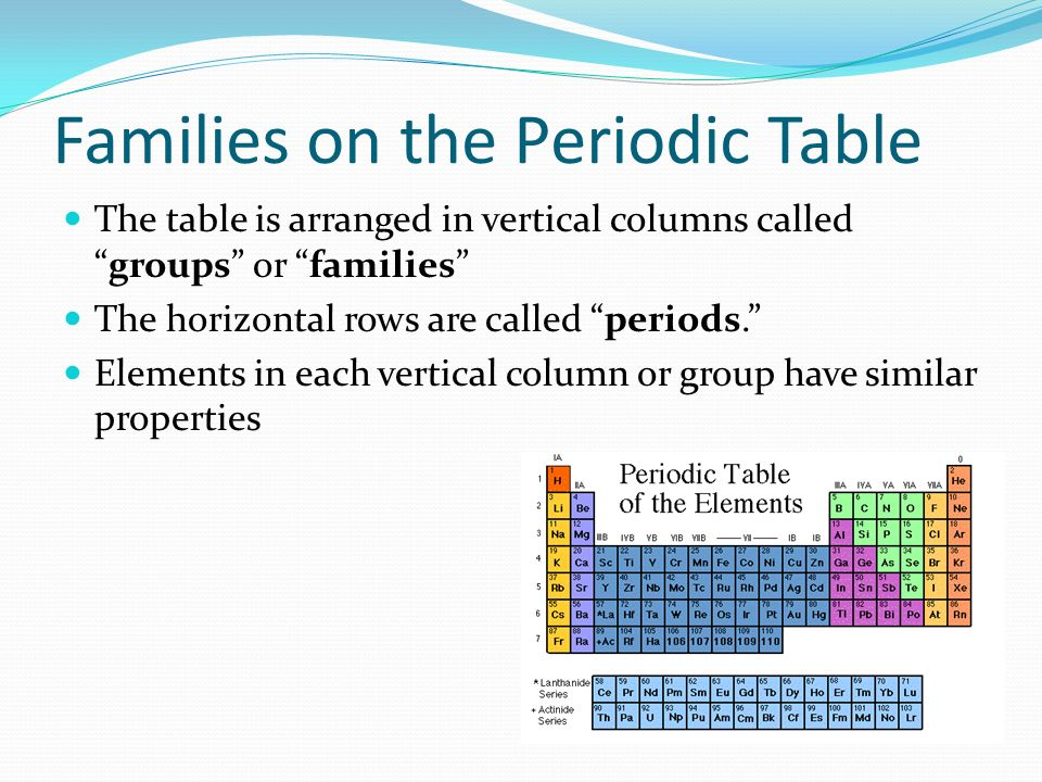 periodic table what are the horizontal columns on the periodic table called the periodic table - Periodic Table Of Elements Rows And Columns