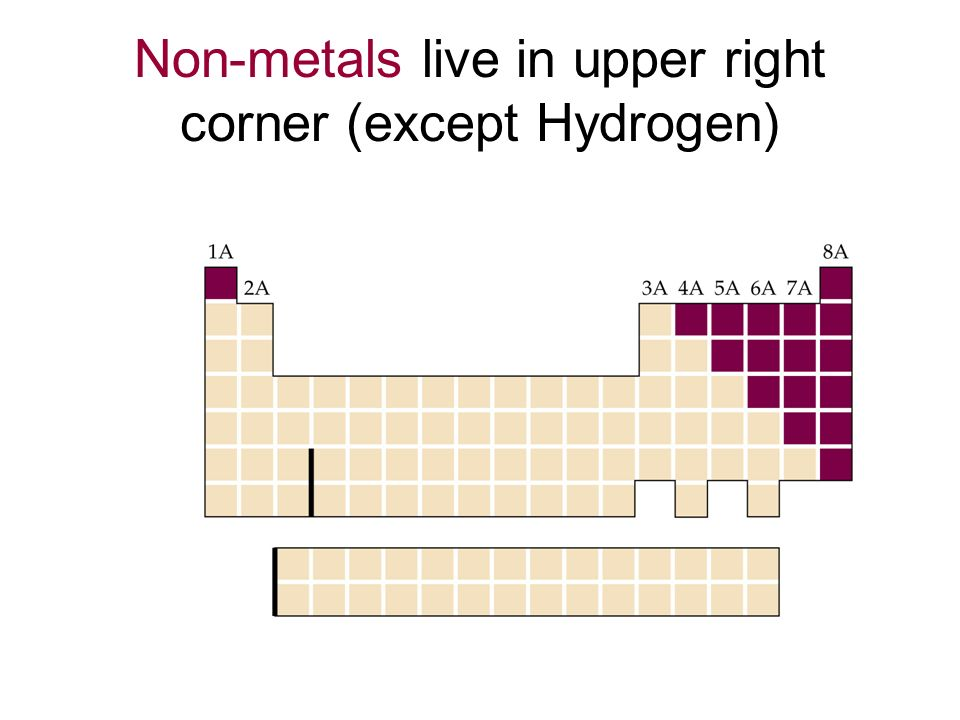 Chemical Symbols In The Periodic Table Ppt Video Online