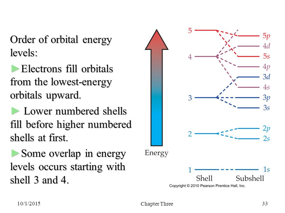 Levels of Energy - Kindle edition by Frederick Dodson ...