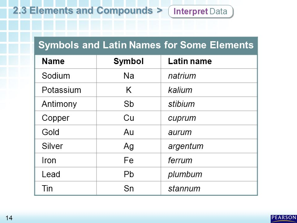 Symbols and Latin Names for Some Elements