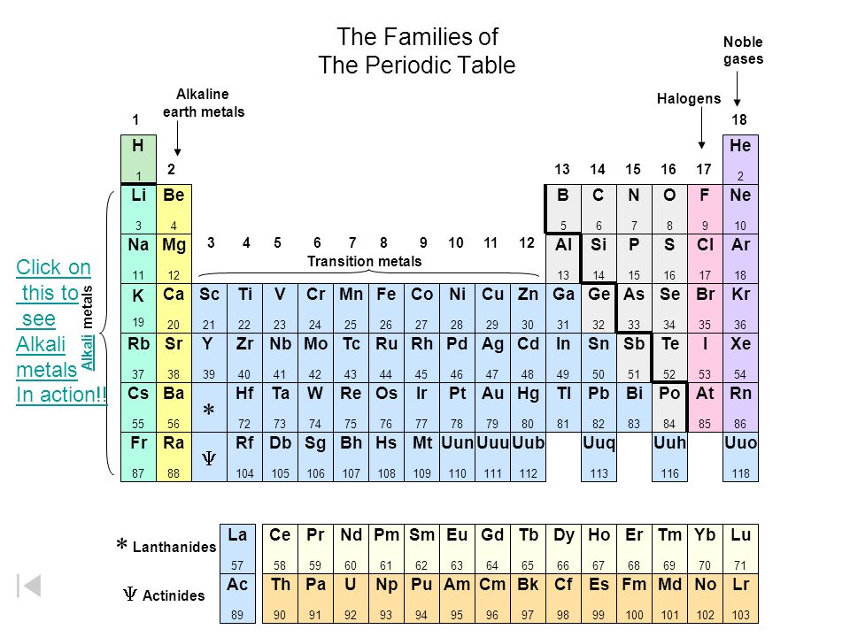 Periodic table periodic table family 13 name periodic table of periodic table periodic table family 13 name the most fundamental concept in ppt video urtaz Choice Image