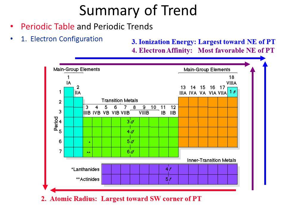 Unit 4 the periodic table ppt download - Atomic radius of periodic table ...