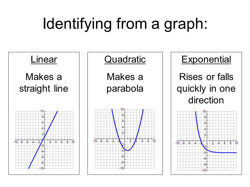 Review Geometric Sequences Exponential Functions - ppt ...