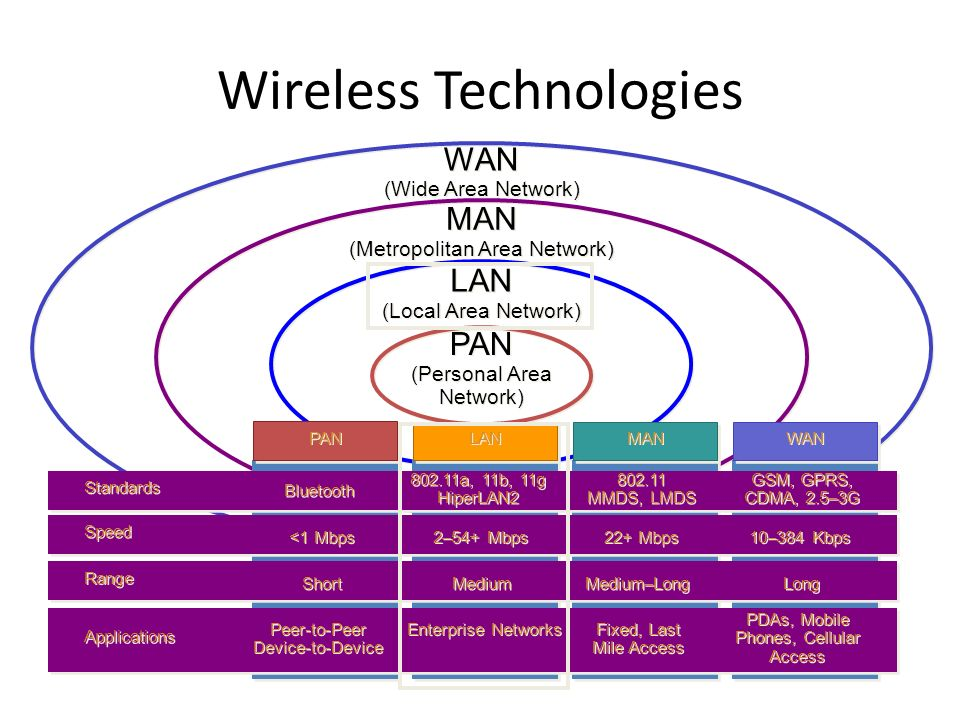 wireless area networks essay A free information technology essay on the subject of wireless sensor networks - view, print and download to help you with your studies.