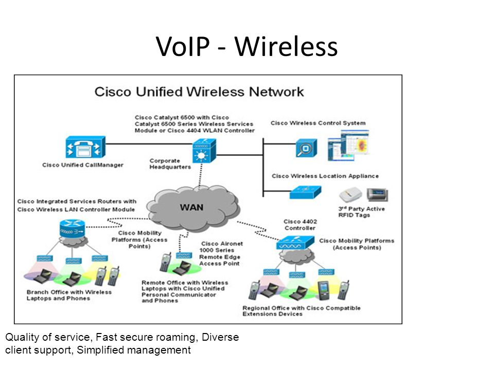 Tolle Cisco Wireless Network Diagram Ideen - Elektrische Schaltplan ...