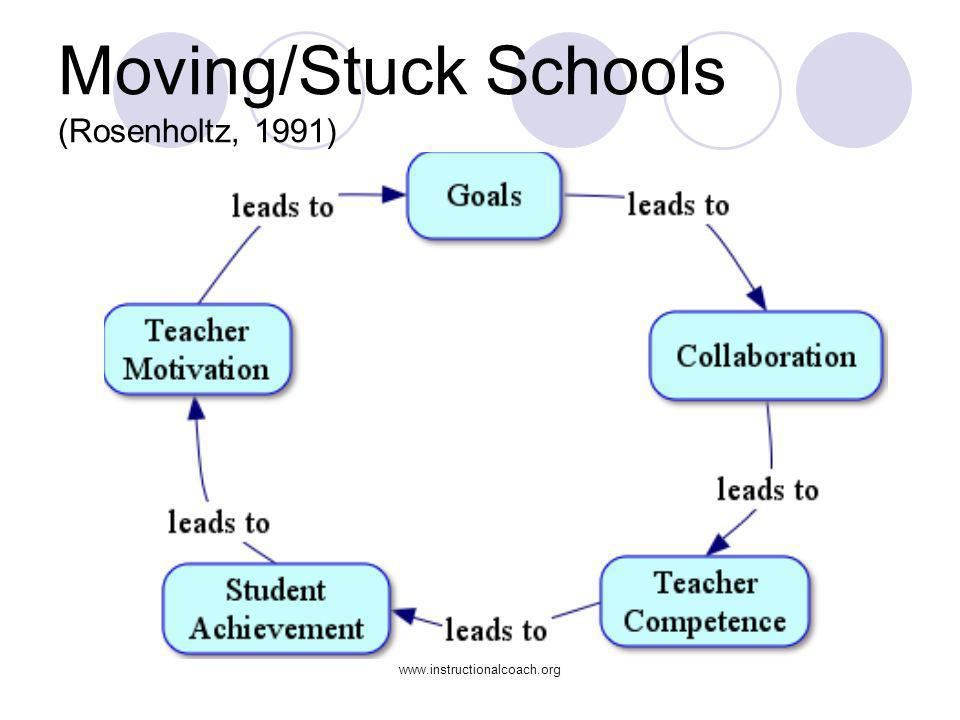 Moving/Stuck Schools (Rosenholtz, 1991)
