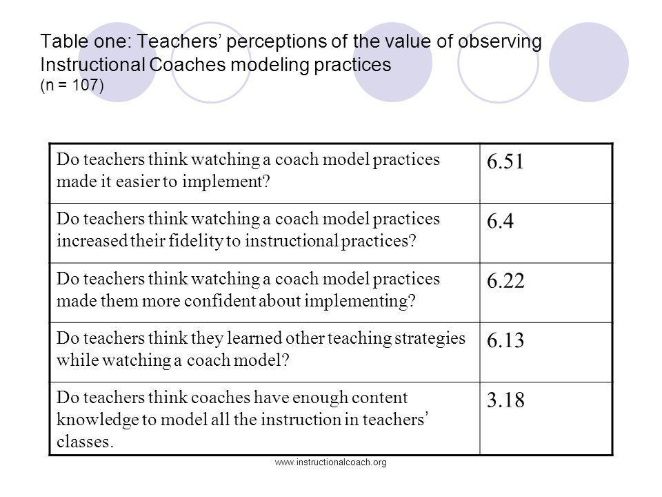 Table one: Teachers' perceptions of the value of observing Instructional Coaches modeling practices (n = 107)