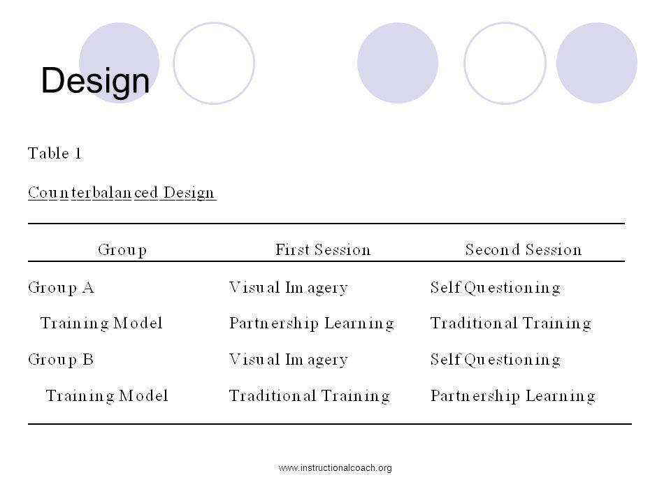 Design Traditional Training advance organizer overheads