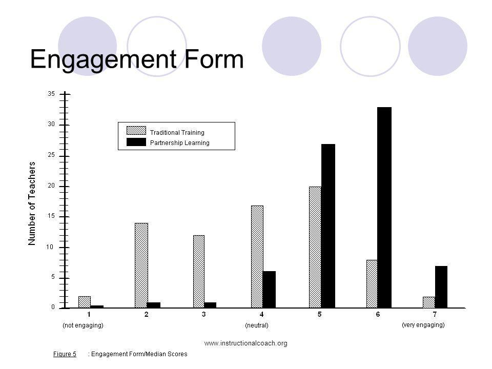 Engagement Form chi square: [6 df ] [p = 0.00] engaging