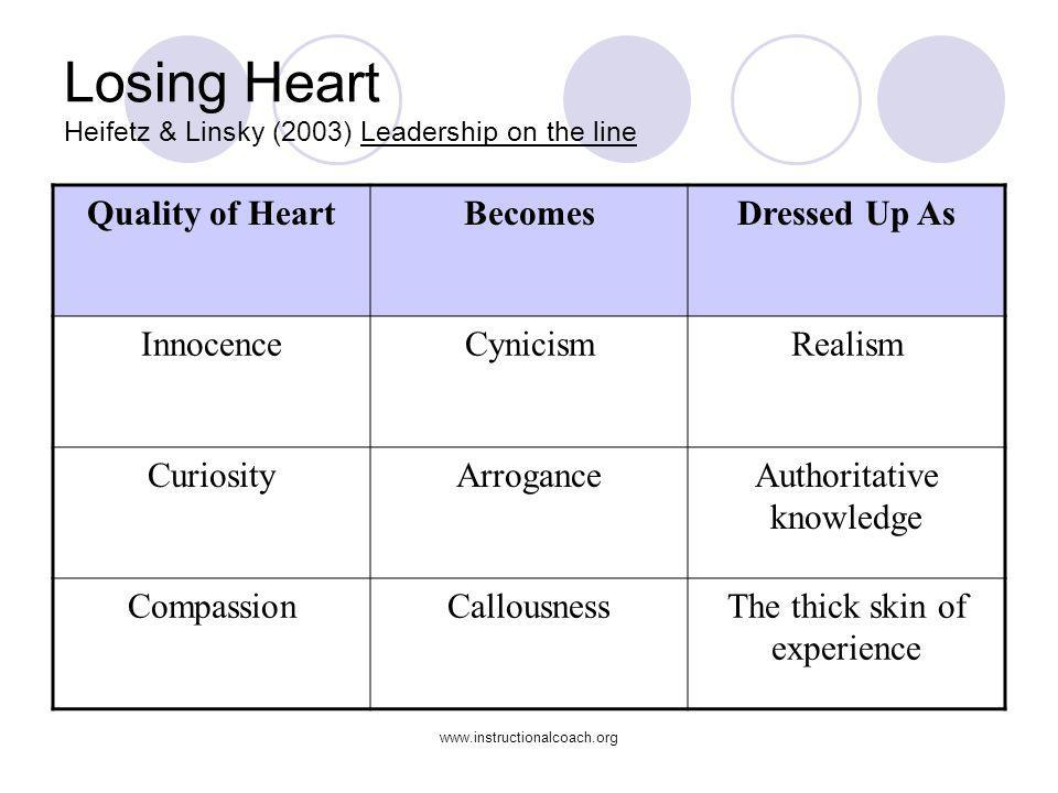 Losing Heart Heifetz & Linsky (2003) Leadership on the line