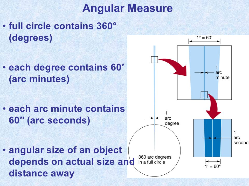 Angular Measure full circle contains 360° (degrees)