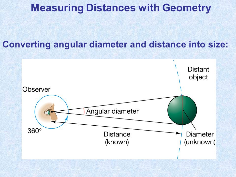 Measuring Distances with Geometry