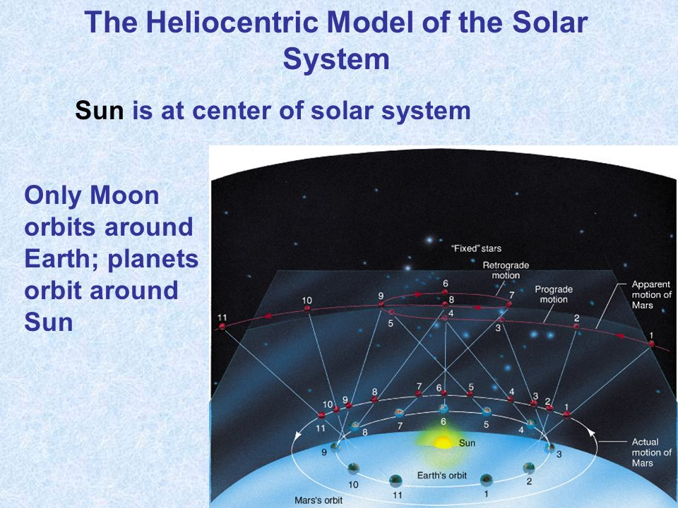 The Heliocentric Model of the Solar System