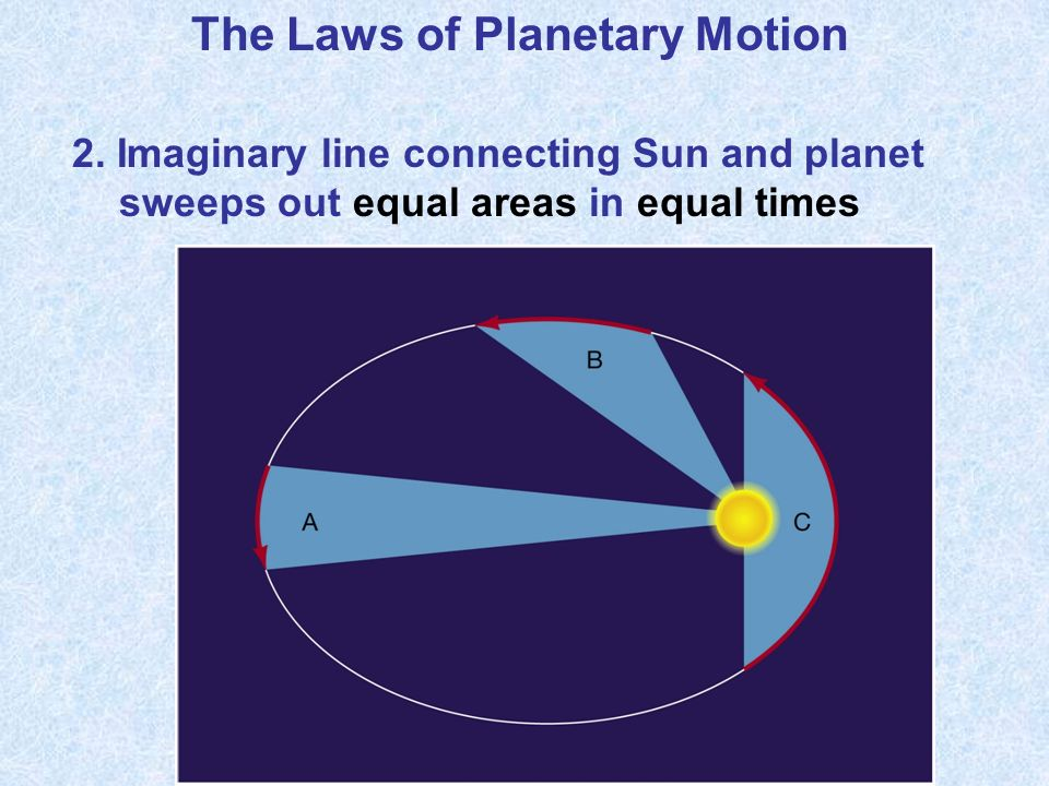 The Laws of Planetary Motion