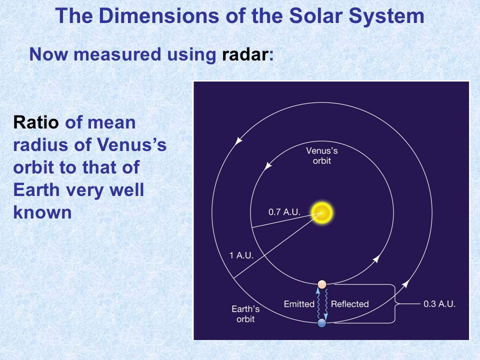 The Dimensions of the Solar System