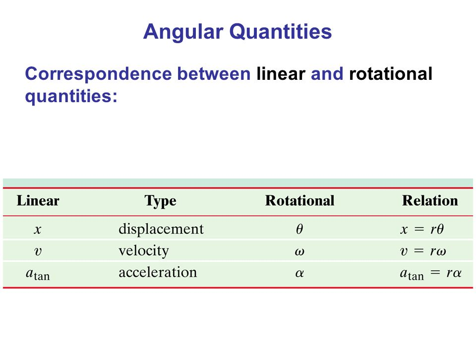 Angular Quantities Correspondence between linear and rotational quantities:
