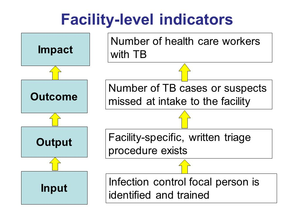 Facility-level indicators