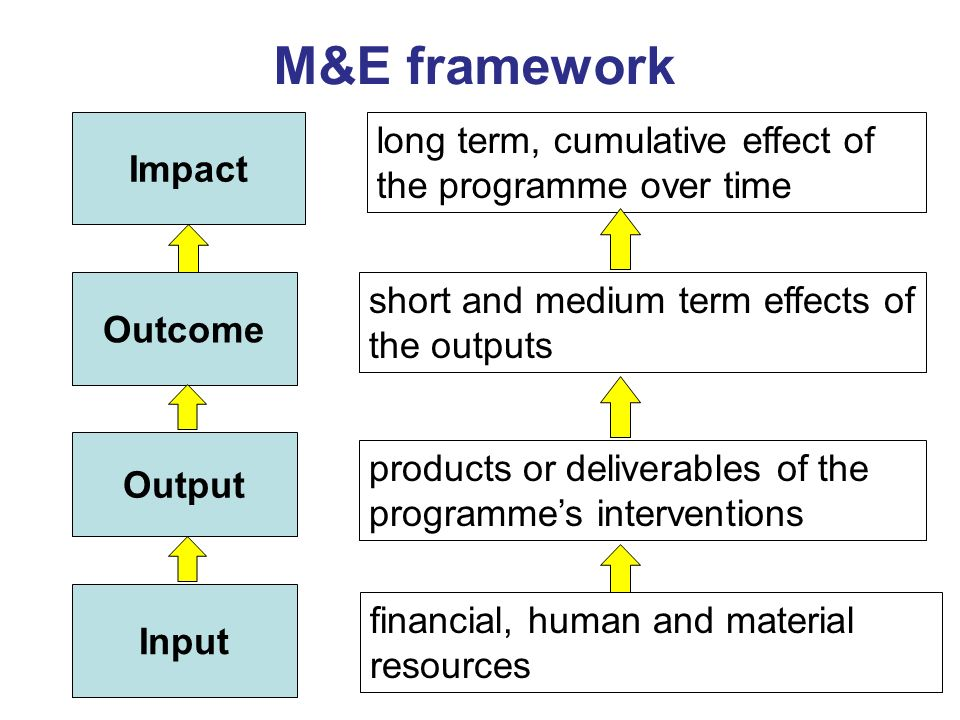 M&E framework long term, cumulative effect of the programme over time
