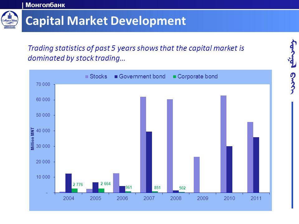 Capital Market Development