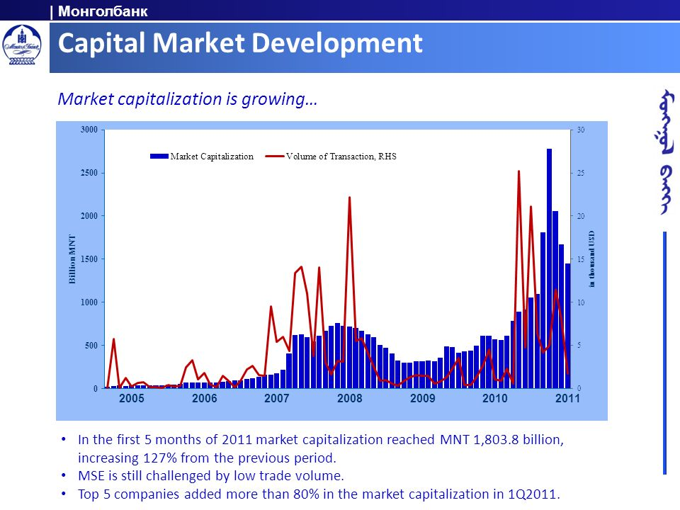 Capital Market Development