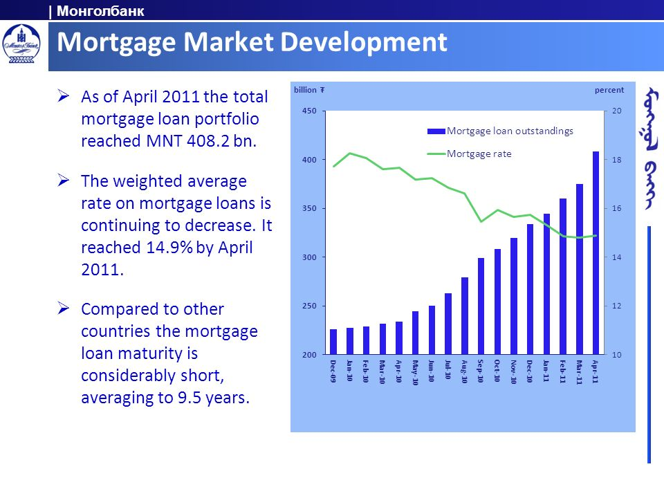 Mortgage Market Development