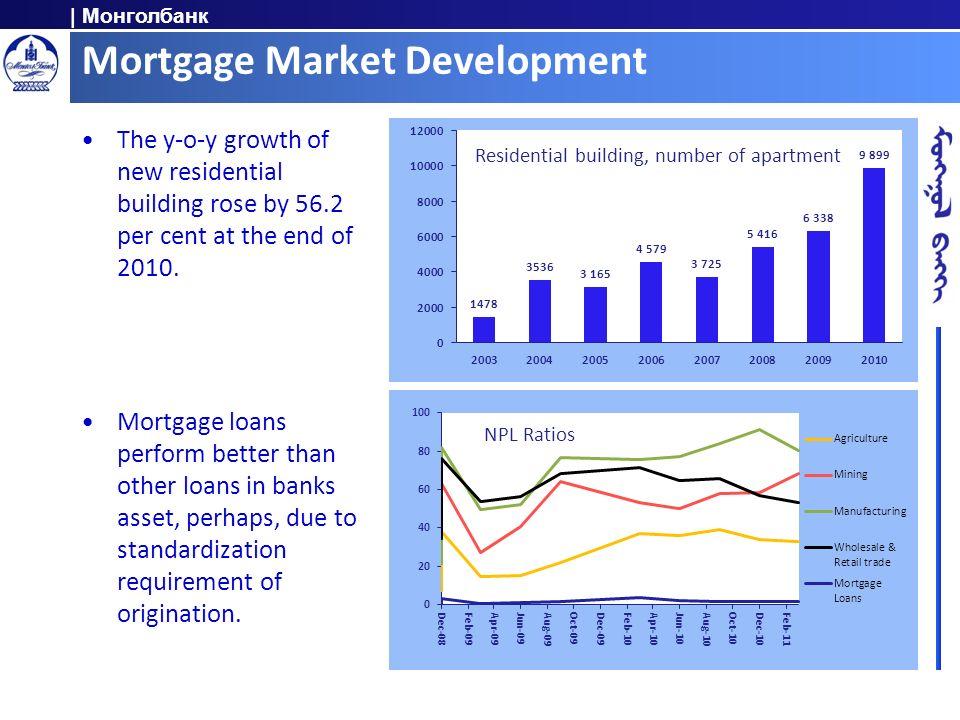 Mortgage Market Development