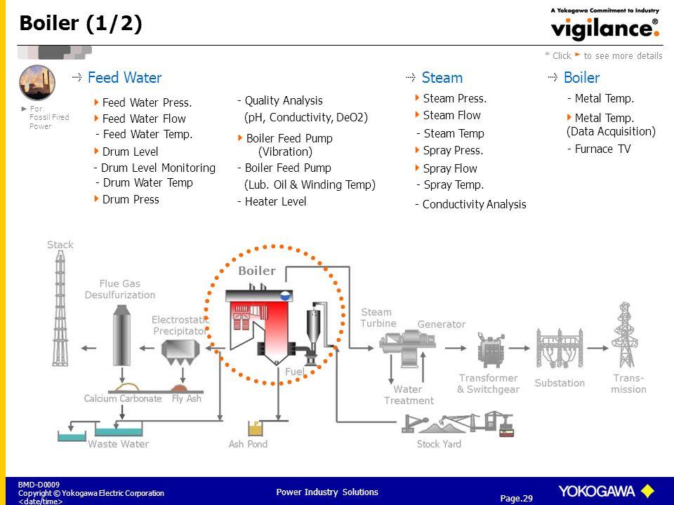 Boiler Water Conductivity ~ Understanding presentation concept ppt download