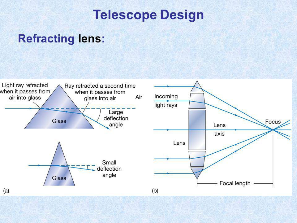Telescope Design Refracting lens: