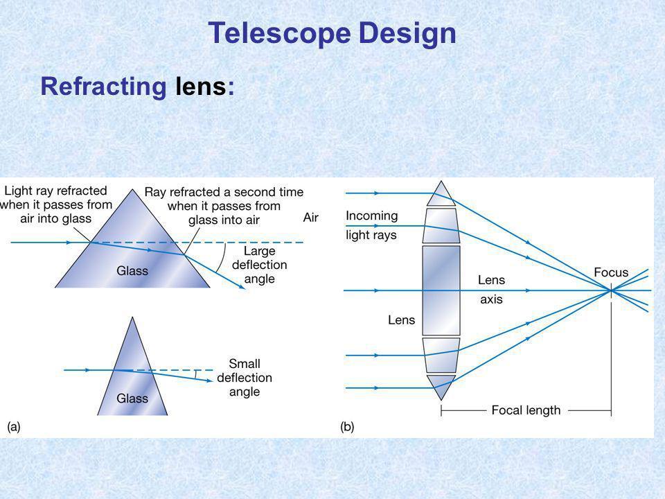 Telescope Design Refracting lens: