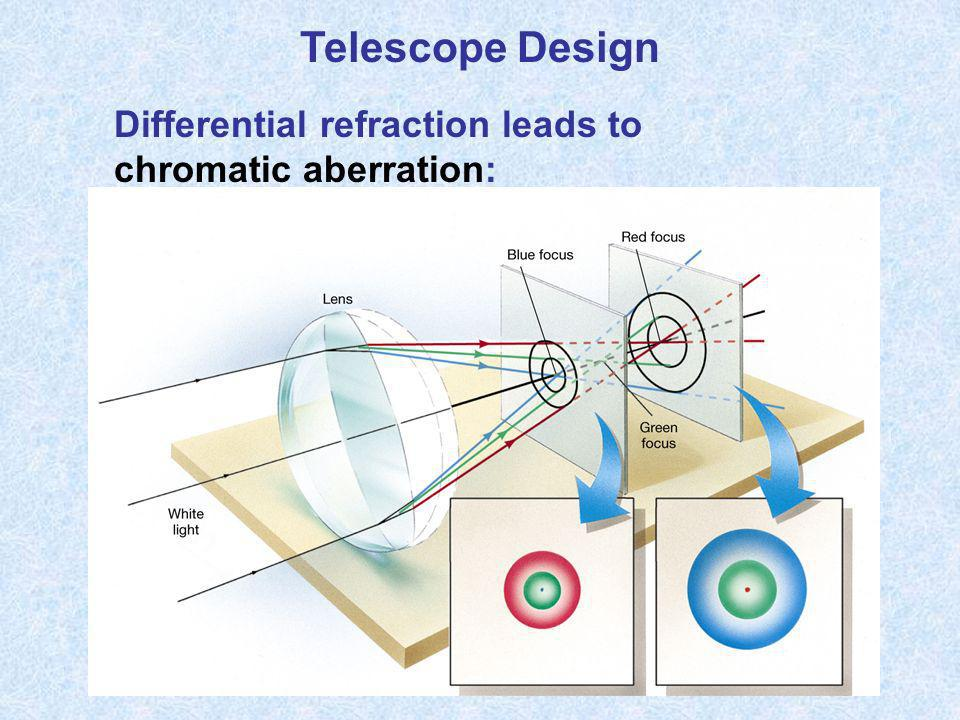 Telescope Design Differential refraction leads to chromatic aberration: