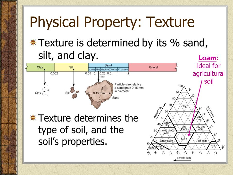 Land then is not merely soil it is a fountain of for Physical and chemical properties of soil wikipedia