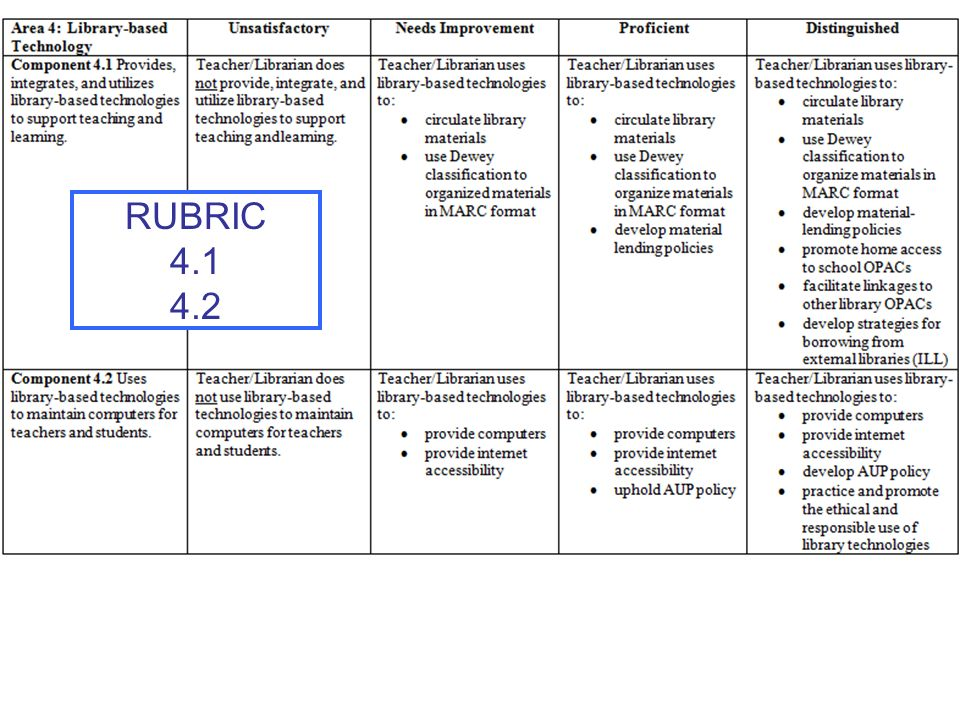 RUBRIC 4.1 4.2