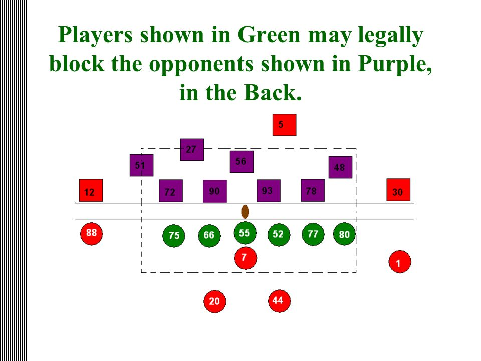 Players shown in Green may legally block the opponents shown in Purple, in the Back.