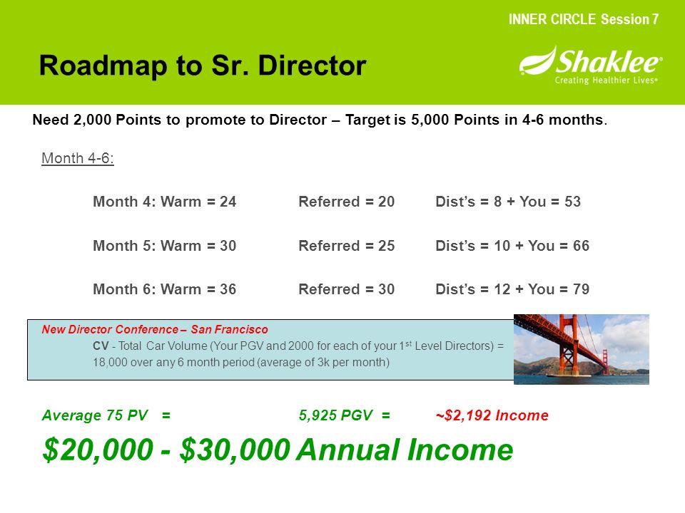 $20,000 - $30,000 Annual Income Roadmap to Sr. Director