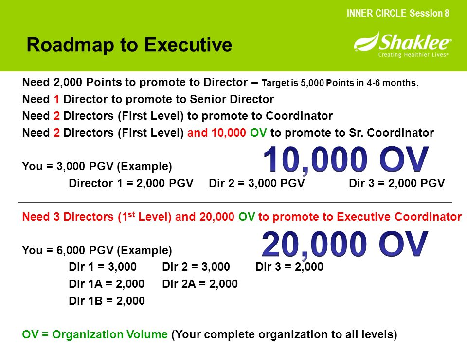 10,000 OV 20,000 OV Roadmap to Executive