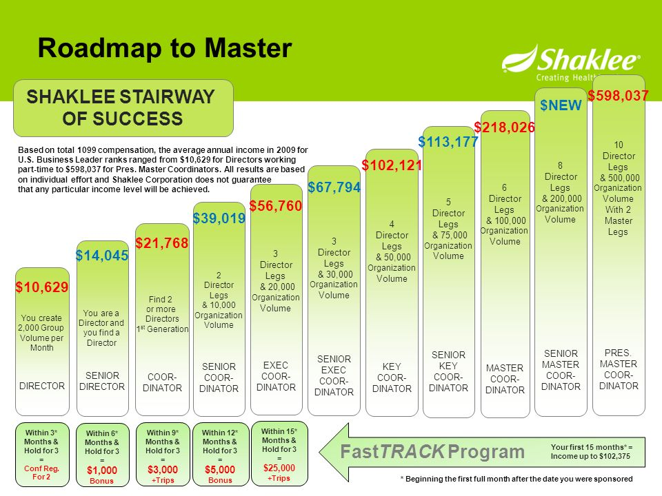 Roadmap to Master SHAKLEE STAIRWAY OF SUCCESS FastTRACK Program