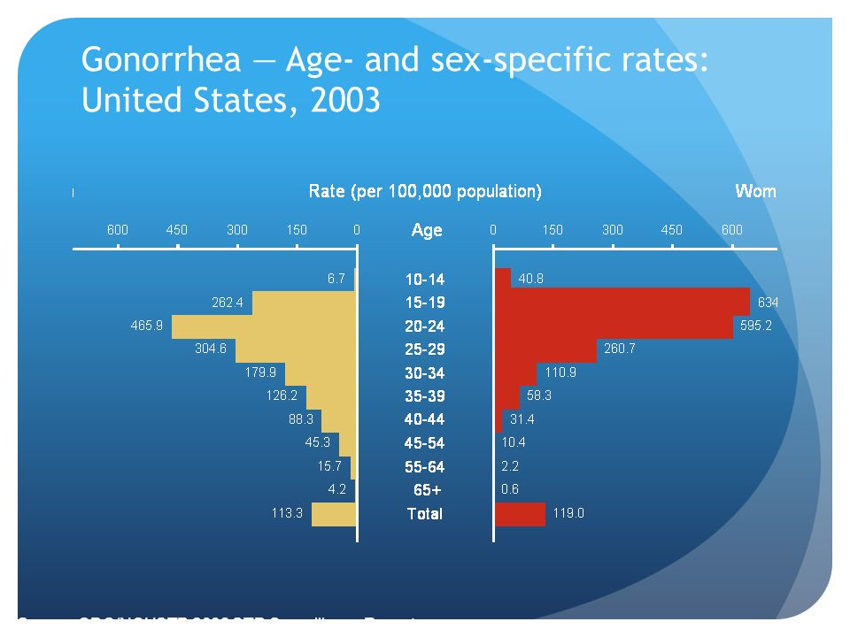 gonorrhea condom failure rate