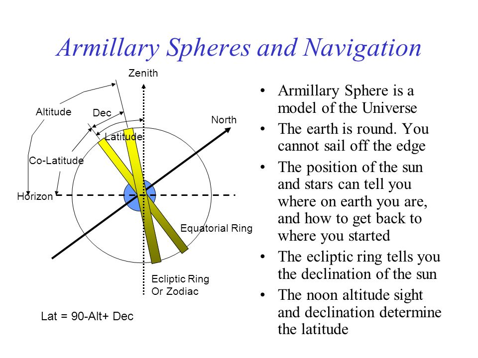 Armillary Spheres and Navigation