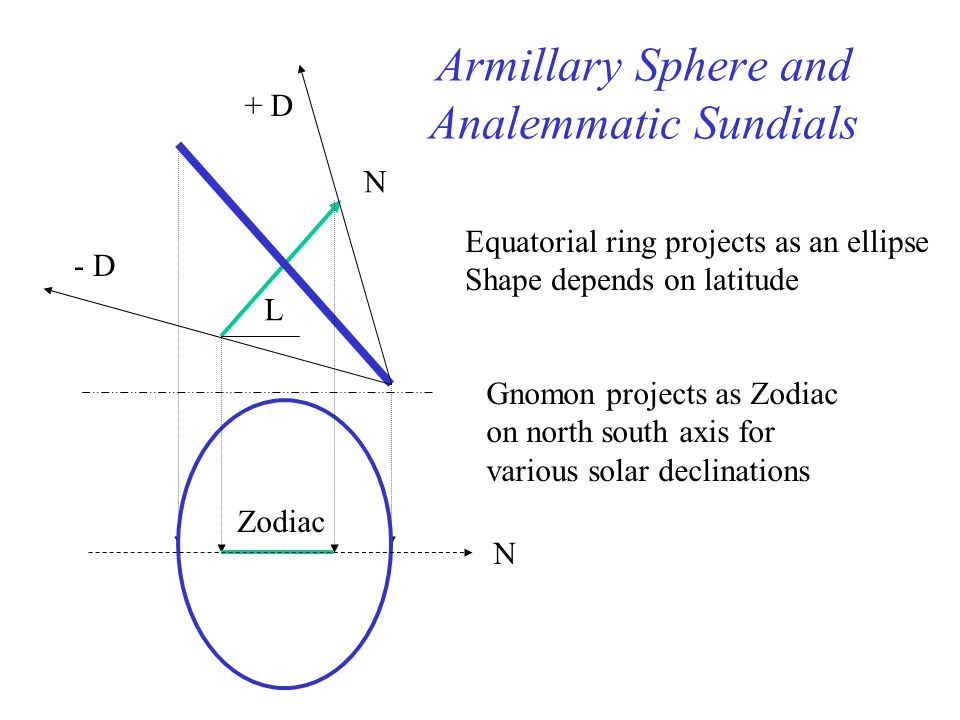 Armillary Sphere and Analemmatic Sundials