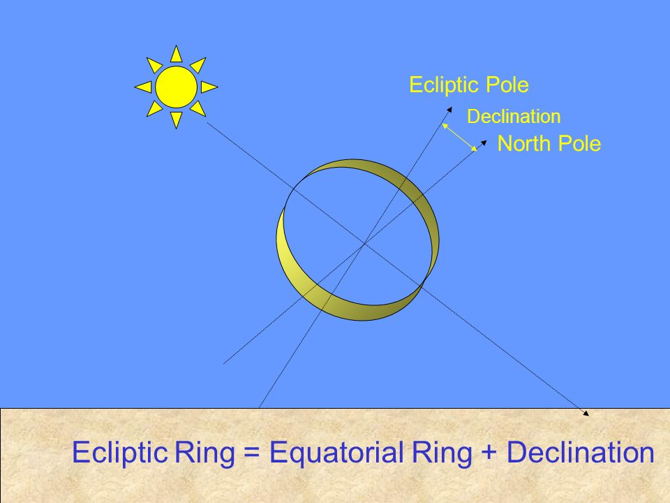 Ecliptic Ring = Equatorial Ring + Declination