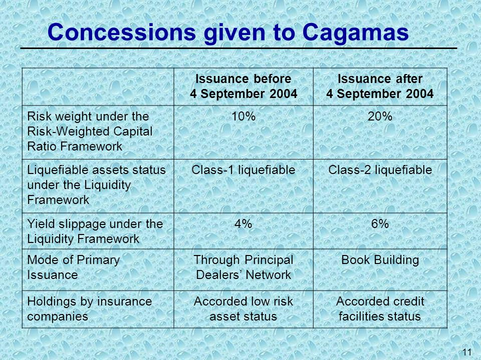 Concessions given to Cagamas