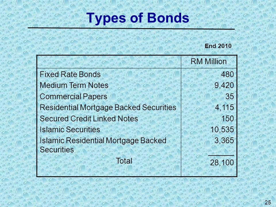 Types of Bonds End 2010 RM Million Fixed Rate Bonds Medium Term Notes