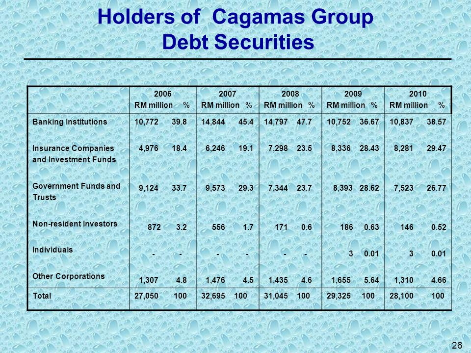 Holders of Cagamas Group Debt Securities