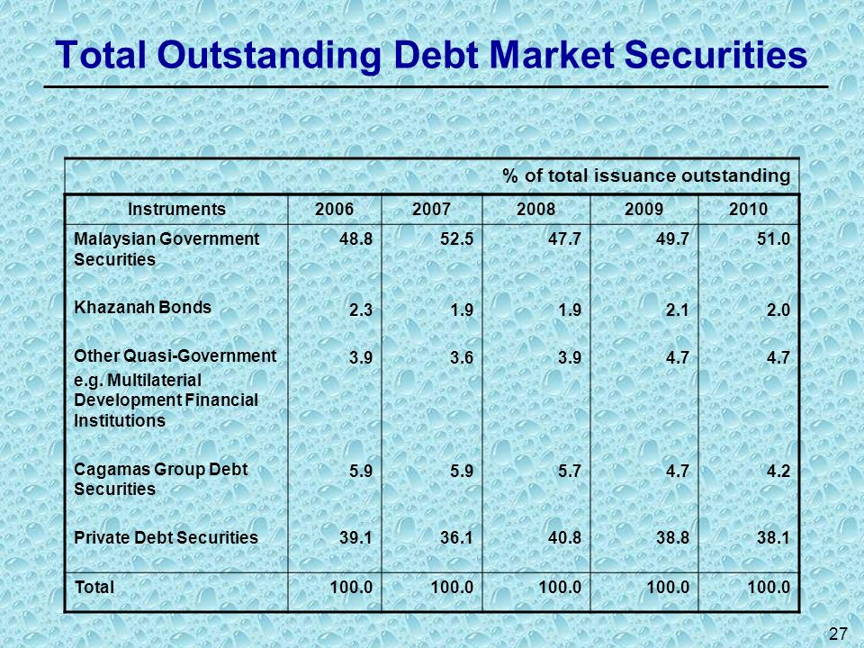 Total Outstanding Debt Market Securities