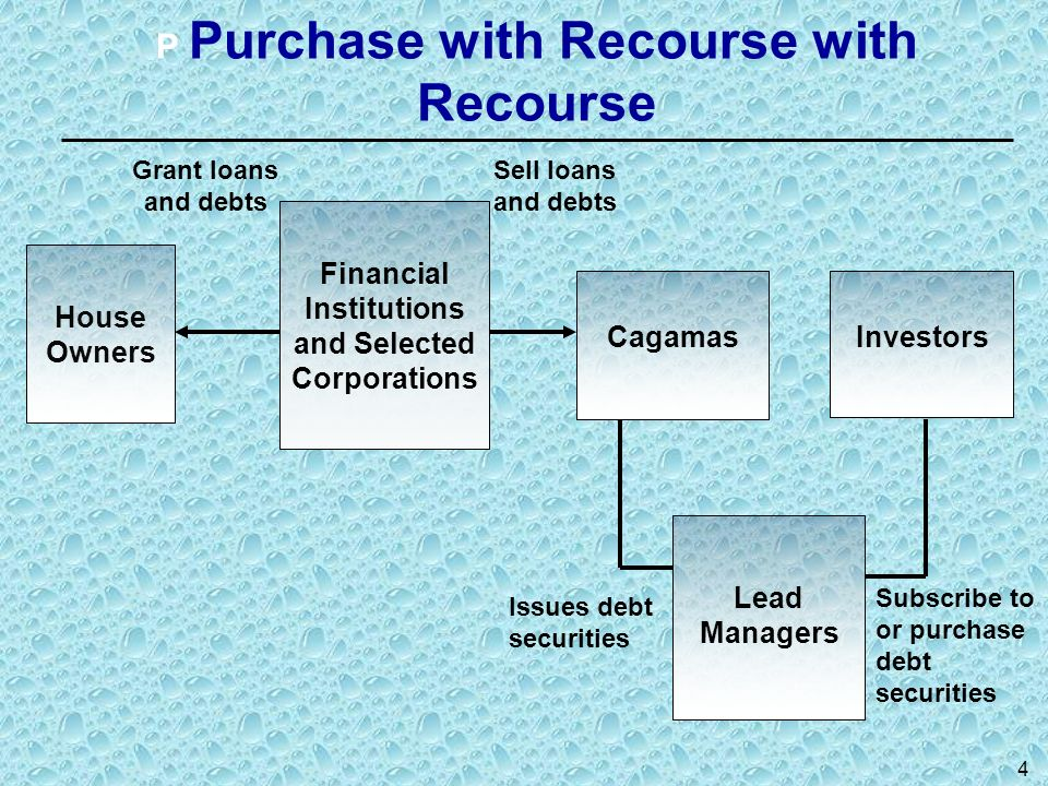 P Purchase with Recourse with Recourse