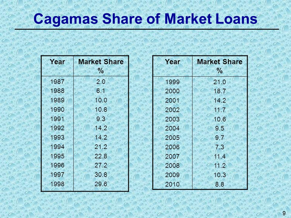 Cagamas Share of Market Loans