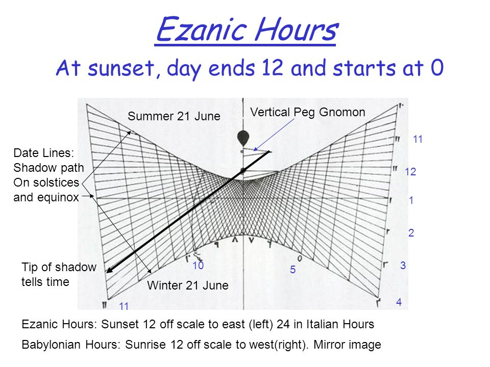 Ezanic Hours At sunset, day ends 12 and starts at 0