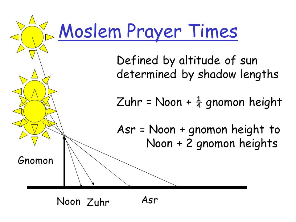 Moslem Prayer Times Noon. Defined by altitude of sun determined by shadow lengths. Zuhr = Noon + ¼ gnomon height.